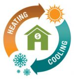 Heating/Air Conditioning – Rushton Heating & Air Conditioning